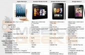 Vergleich: Apple iPad mini vs. Amazon Kindle Fire vs. Google Nexus 7