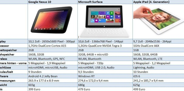 Vergleich: Google Nexus 10 vs. Microsoft Surface vs. Apple iPad