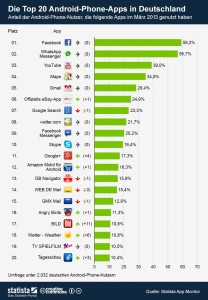 Top 20 Smartphone Apps in Deutschland