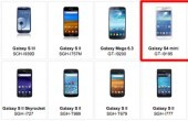 Samsung Galaxy S4 Mini: Launch am 20. Juni – Spezifikationen erneut geleakt, 1,7 GHz Dual-Core?
