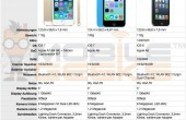 Vergleich: iPhone 5S vs. iPhone 5C vs. iPhone 5