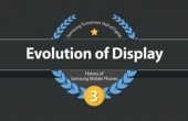 "Samsung Infografik ""Die Evolution des Displays"""