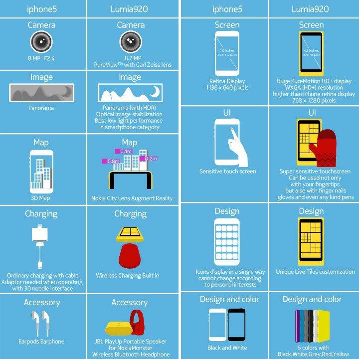 Jetzt auch Nokia: Apple iPhone 5 verglichen mit dem Nokia Lumia 920