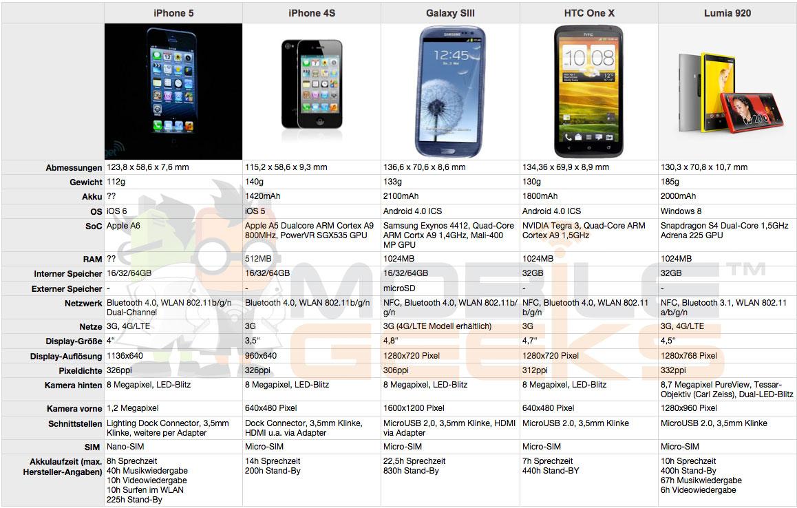 iPhone 5 im Vergleich gegen iPhone 4S, Samsung Galaxy SIII, HTC One X und Lumia 920