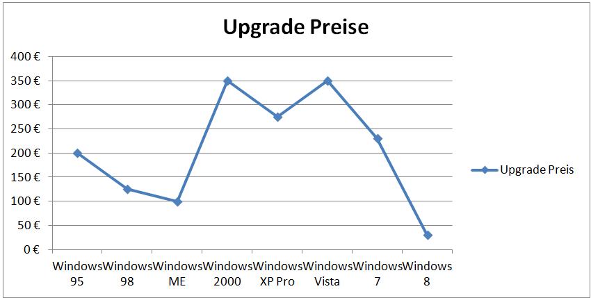 Windows Upgrade Preise im Vergleich: Windows 8 günstig wie nie