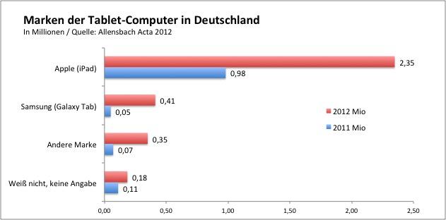 Über 8 Millionen Deutsche gehen per Tablet online