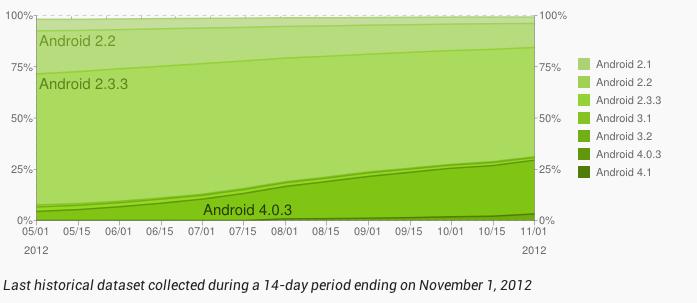 Oktober-Zahlen zur Android Plattform: Ice Cream Sandwich bei über 25%