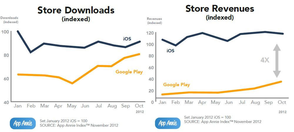 Google Play vs Apple App Store: 4facher Umsatz von Apple, aber Google holt auf
