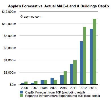 Apple stützt SHARP mit 2 Milliarden $ um Displayproduktion aufrechtzuhalten