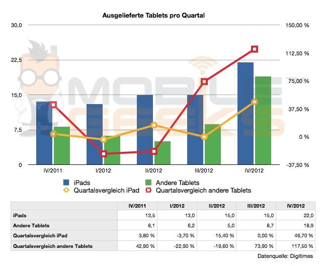 Digitimes erwartet starkes Wachstum im Tablet-Markt für das vierte Quartal 2012