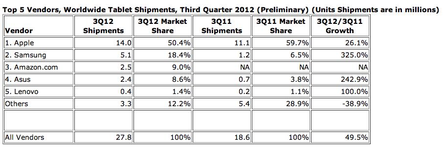 IDC: Apple verliert Anteile bei Tablets