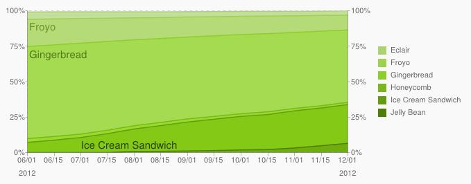 Android November-Zahlen: Gingerbread immer noch über 50 Prozent