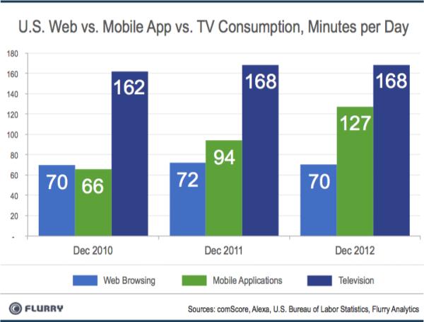 Bald verbringen wir mehr Zeit mit Smartphones als vor dem TV