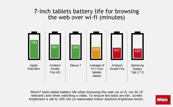 Tablets: Akkulaufzeiten im Vergleich