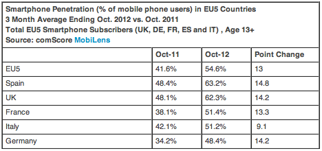 comScore: Smartphones in Europa – Entwicklung und Anteile
