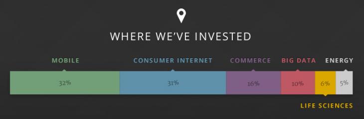 Google Ventures: Jahresrückblick und Übersicht der Investitionen nach Bereichen