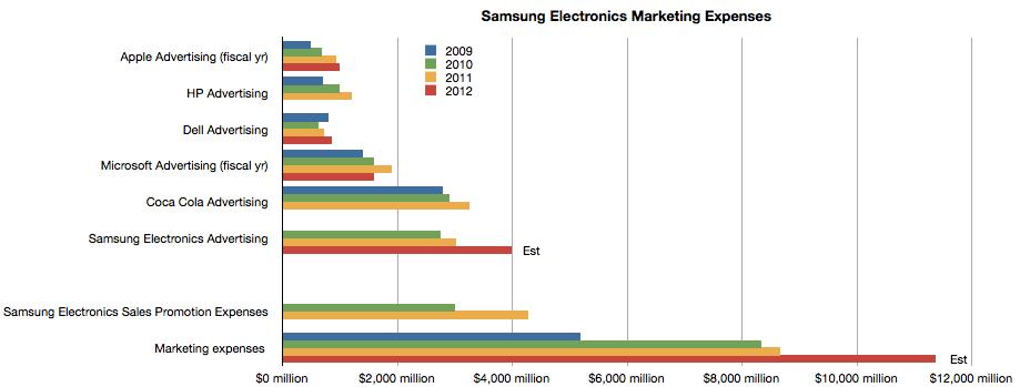Samsungs Galaxy-Marketing kostet mehr als die Werbung von Apple, Dell, HP & Microsoft zusammen