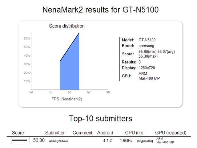 Samsung GT-N5100: Benchmarks zeigen Galaxy Note 7.7