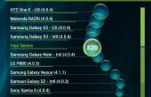 samsung galaxy camera test benchmarks 02 170x110 Samsung Galaxy Camera im ausführlichen Test