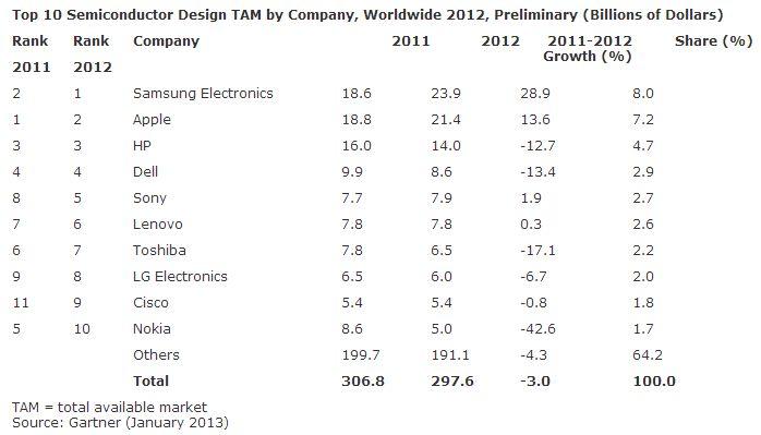 Gartner: Samsung beim Kauf von Halbleitern nun Nr.1 vor Apple