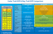 Intel Atom ValleyView Roadmap Part5 170x110 CES 2013: Intel kündigt Quad Core Tablet CPUs der Atom Bay Trail Reihe an (Roadmap Leak!)