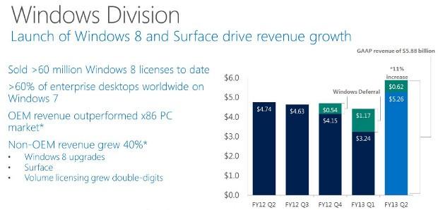 Microsoft verkündet Quartalszahlen: mäßig trotz Rekordzahlen