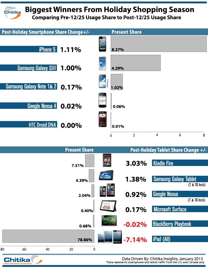 Chitika: iPad verliert beim Webtraffic