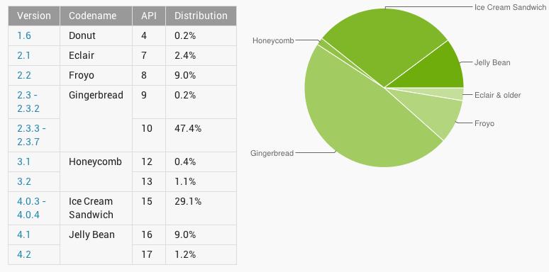 Neue Android-Zahlen: Jelly Bean jetzt bei 10 Prozent