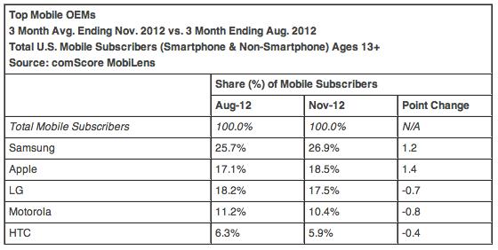 comScore-Zahlen: Android und iOS gegen den Rest der Welt