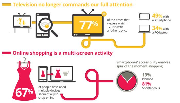 """Google: Wir leben in einer """"Multi-Screen Welt"""""""