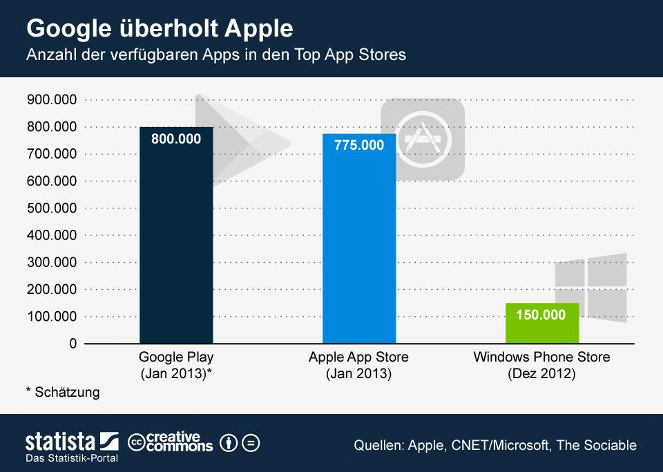 800.000 Apps: Google Play zieht an Apple App Store vorbei
