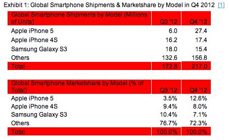 Apple iPhone 5 ist das meist verkaufte Smartphone im vierten Quartal 2012