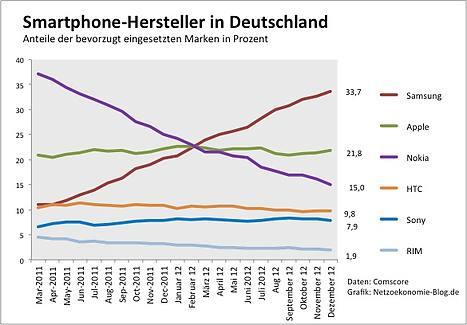 Smartphones in Deutschland: Samsung zieht davon, Apple bleibt stabil