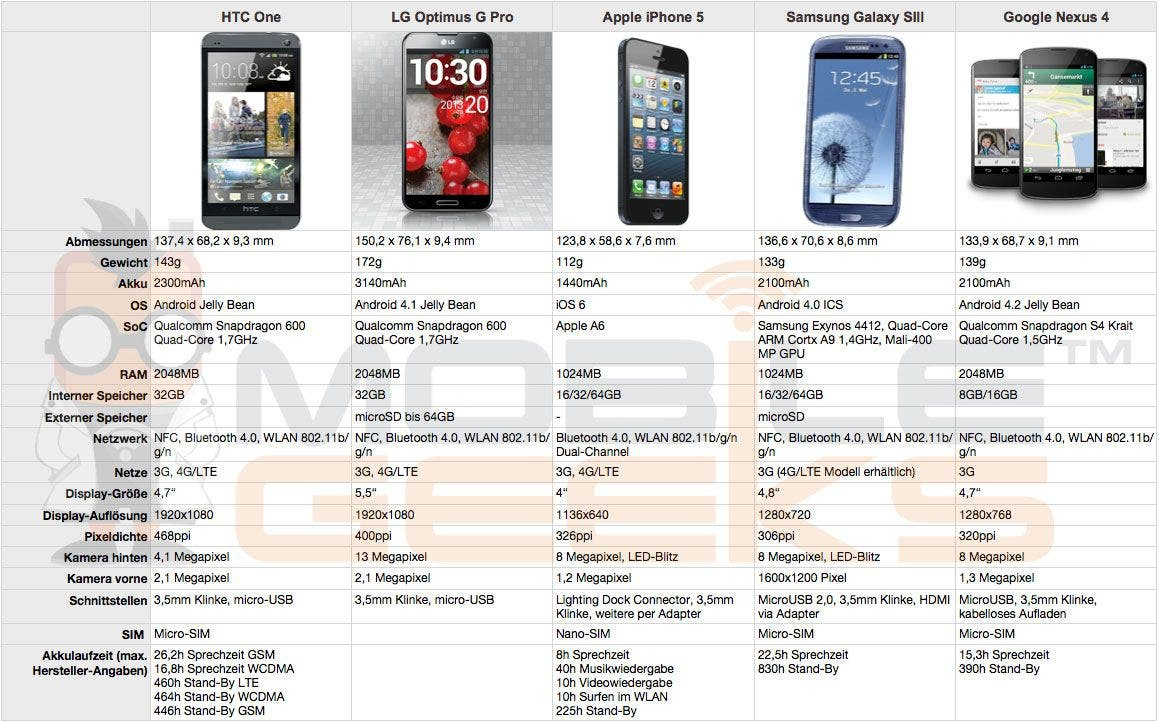 HTC One vs LG Optimus G Pro vs Apple iPhone 5 vs Samsung Galaxy S3 vs Google Nexus 4 HTC One, LG Optimus G Pro, Apple iPhone 5, Samsung Galaxy S3 und Google Nexus 4 im Vergleich
