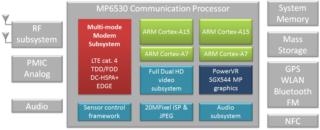 Renesas Mobile MP6530 PowerVR Series5XT MP MWC: Renesas zeigt eigene Octacore ARM big.LITTLE Prozessoren für (günstige) Smartphones