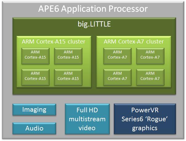 MWC: Renesas zeigt eigene Octacore ARM big.LITTLE-Prozessoren für (günstige) Smartphones