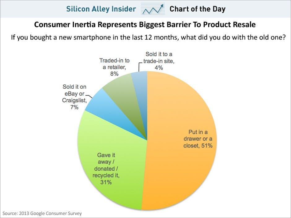 Studie: Was passiert mit alten Mobiltelefonen?