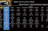 gainward galapad 7 9