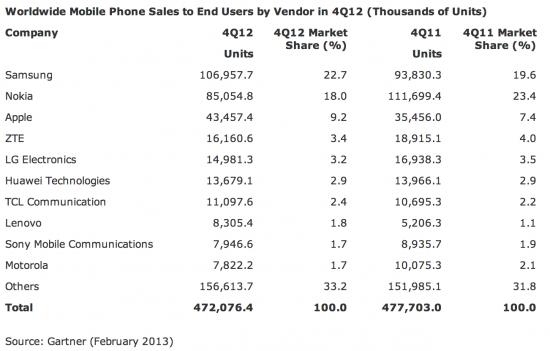 gartner smartphone marketshare q42012 HTC nicht mehr in der Top 10 der Handyhersteller