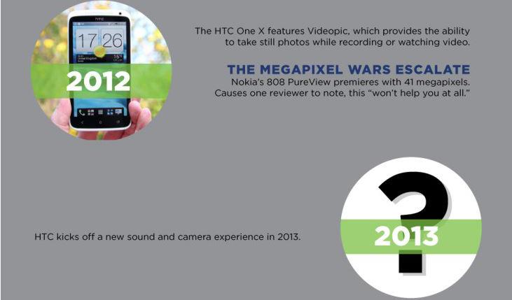 HTC M7 kommt mit 'Ultrapixel'-Kamera