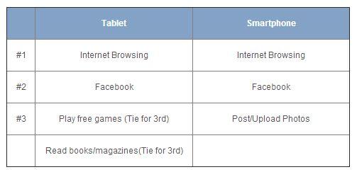 NPD Group: 37 Prozent der PC-User wechseln zu Tablet und Smartphone