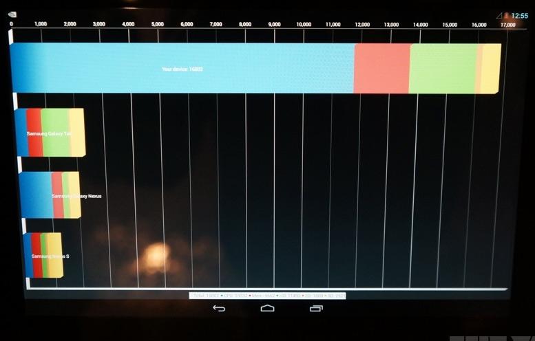 MWC: NVIDIA Tegra 4 im Benchmark – Verbläst die Konkurrenz