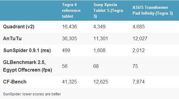 nvidia tegra 4 benchmarks MWC: NVIDIA Tegra 4 im Benchmark   Verbläst die Konkurrenz