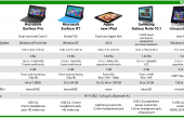surface pro comparison 170x110 Microsoft Surface Pro im Test Roundup