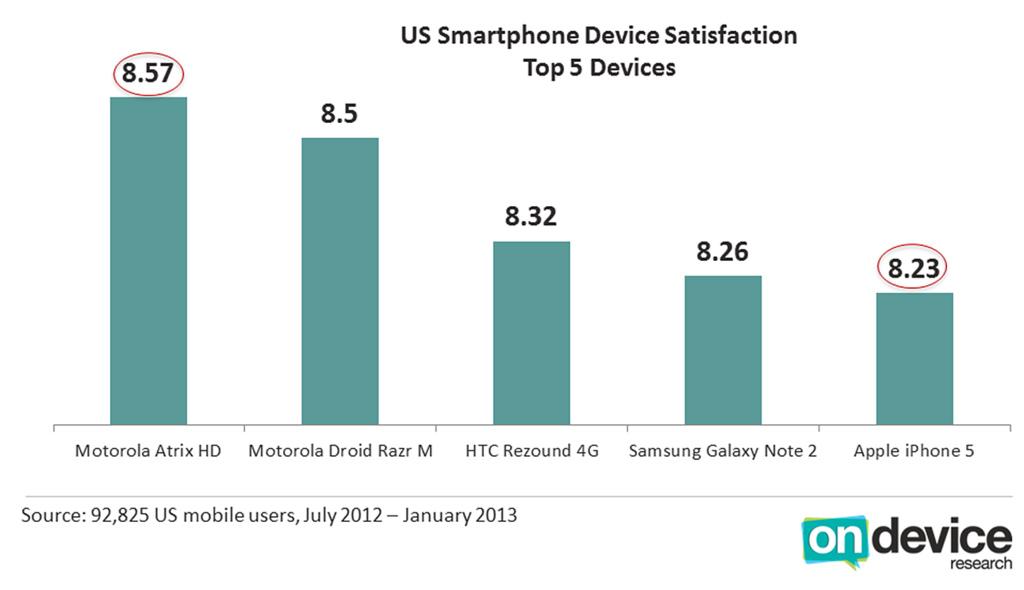 Apple immer noch Spitze bei der Kundenzufriedenheit – nicht aber das iPhone 5
