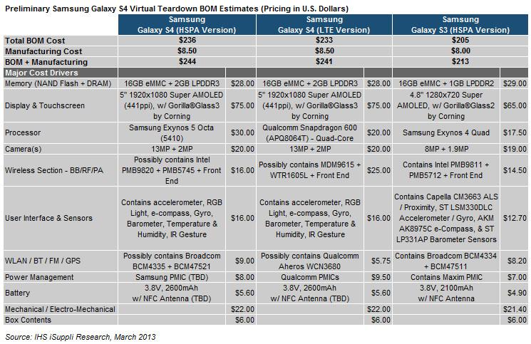 2013 03 19 Samsung S4 Table1 Herstellung des Samsung Galaxy S4 kostet 244 Dollar