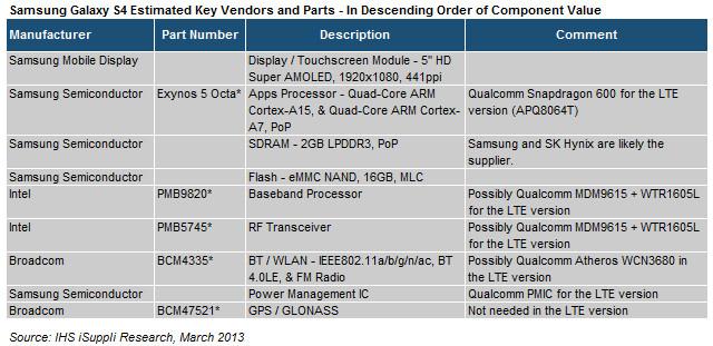 2013 03 19 Samsung S4 Table2 Herstellung des Samsung Galaxy S4 kostet 244 Dollar