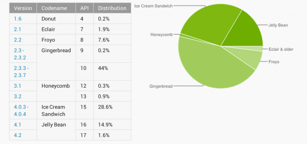 Android_4_overtakes_Gingerbread_Statistics