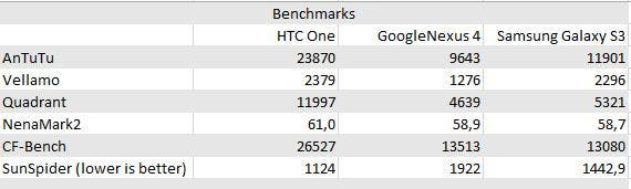 Benchmarks One vs Nexus 4 vs S3