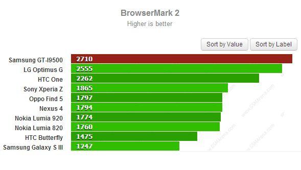 Browsermark2 Samsung Galaxy S4 Samsung Galaxy S4: neue Benchmarks, neue Verwirrung und kein GT I9505